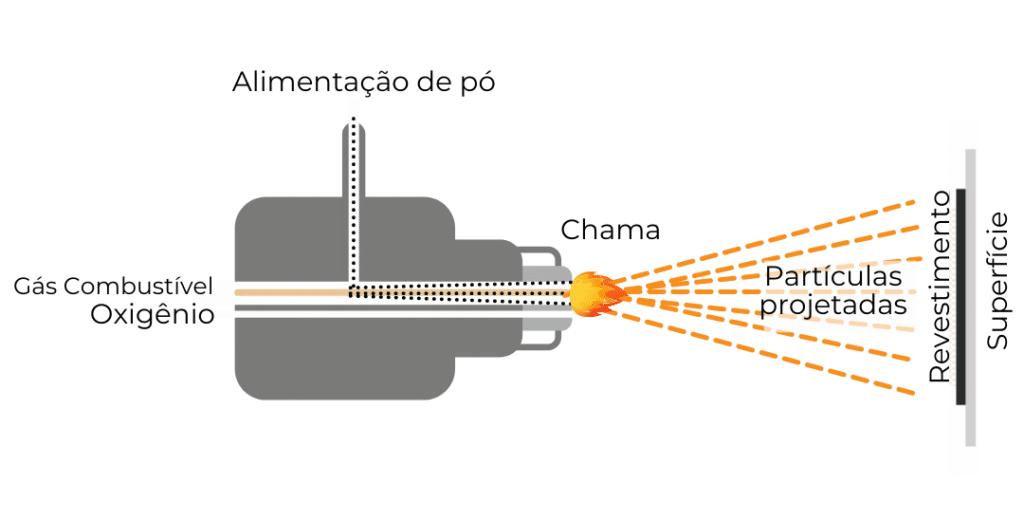 processo de aplicação do óxido de cromo