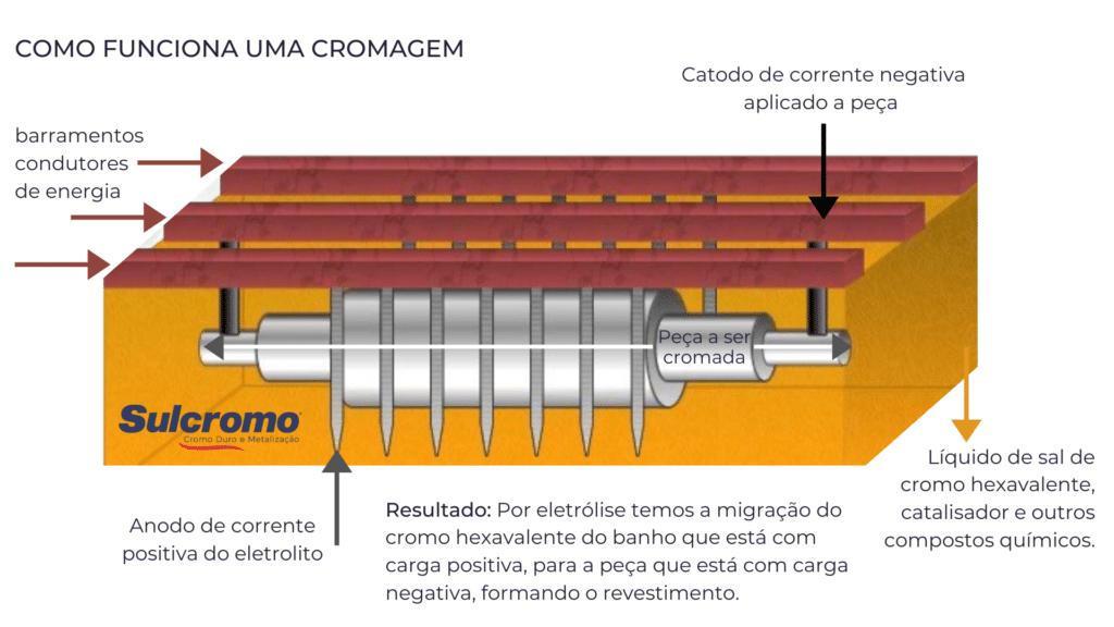 Como funciona a cromagem de peças industriais